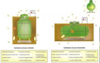 serbatoio-interrati - almata consulenze ambientali